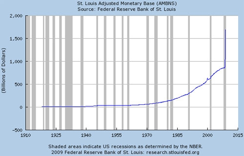 St Louis Fed Chart picture