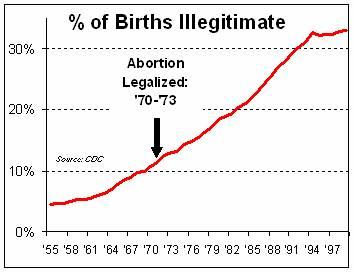 Crime Abortion Illegitimacy Rate picture
