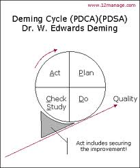PDCA Cycle picture