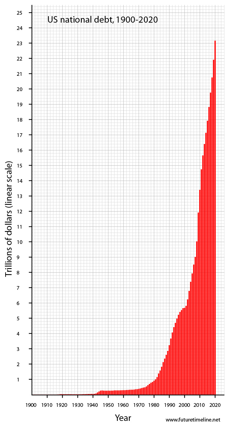 USA National Debt