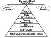 John Locke's Model