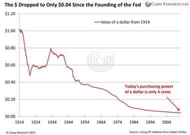 USA Monetary Debasement