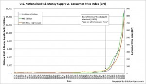 Money Supply Explodes Without Gold Standard