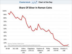 Roman Coin Debasement