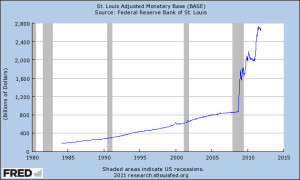 Federal Reserve Massive Increase in Fiat Money