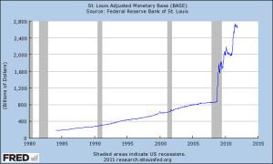 Federal Reserve Massive Increase in Fiat Money